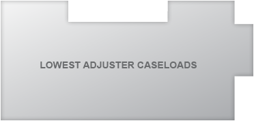 Lowest Adjuster Caseloads